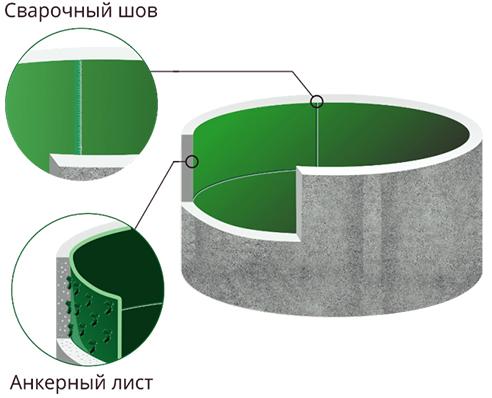 Геомембрана анкерная v-lock